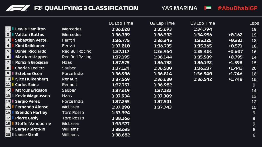 Classifica Qualifica GP Abu Dhabi 2018