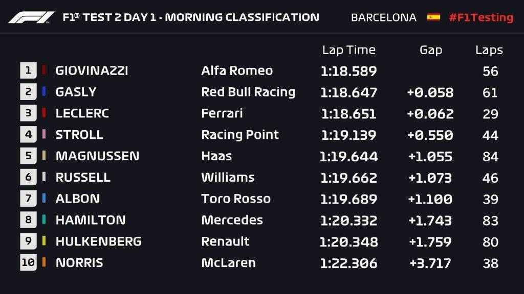 Test 2 Barcellona F1 2019