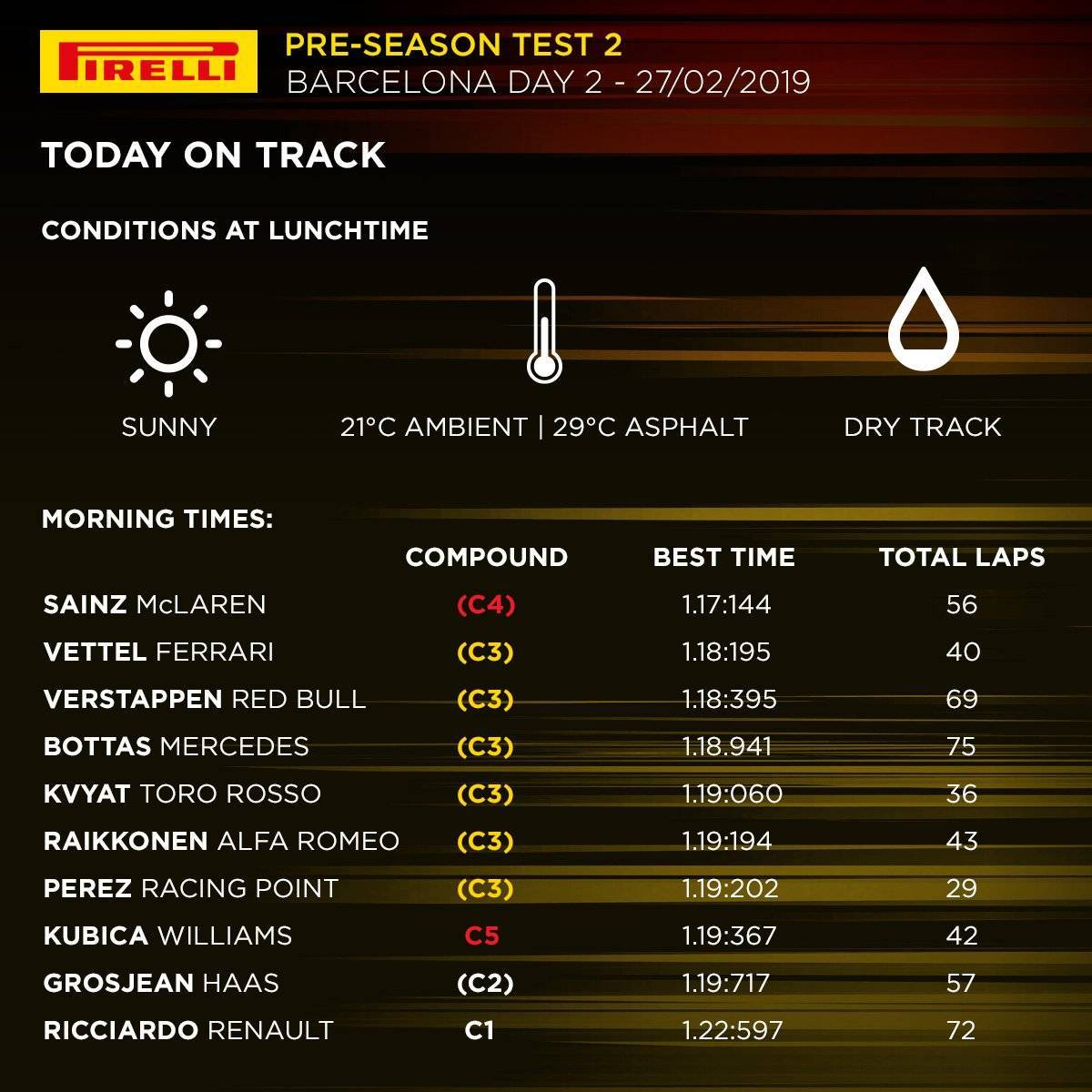 Test Barcellona F1 2019