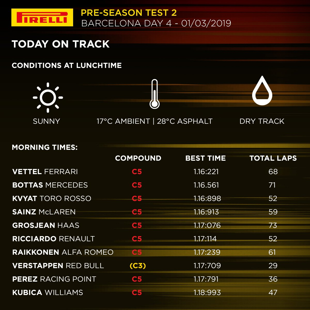 Test Barcellona F1 2019
