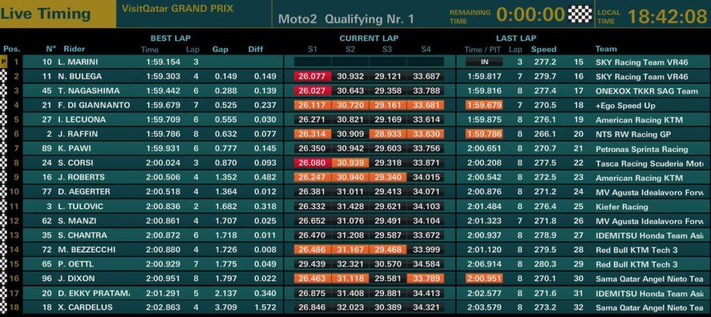 Moto2 qualifiche GP Qatar 2019