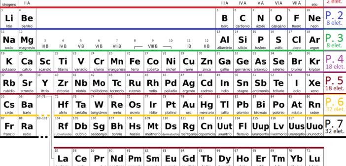 La tavola periodica compie 150 anni metropolitan magazine - Tavola periodica con numeri ossidazione ...