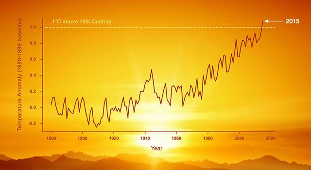 Il crescere delle temperature medie, messo in discussione dai climascettici