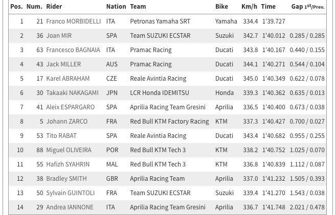 motoGP qualifiche GP Catalogna 2019